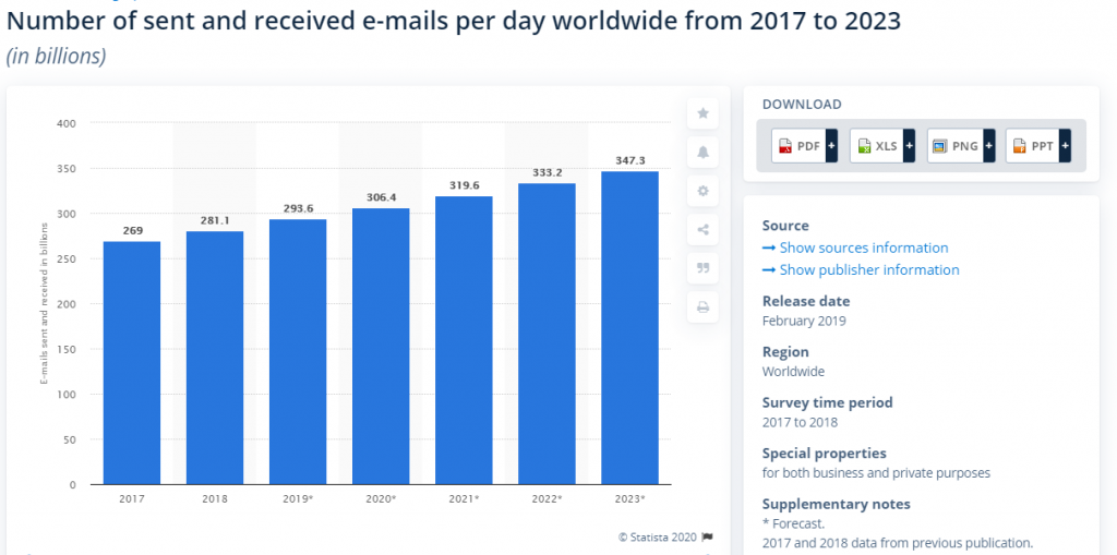 Number of emails sent per year