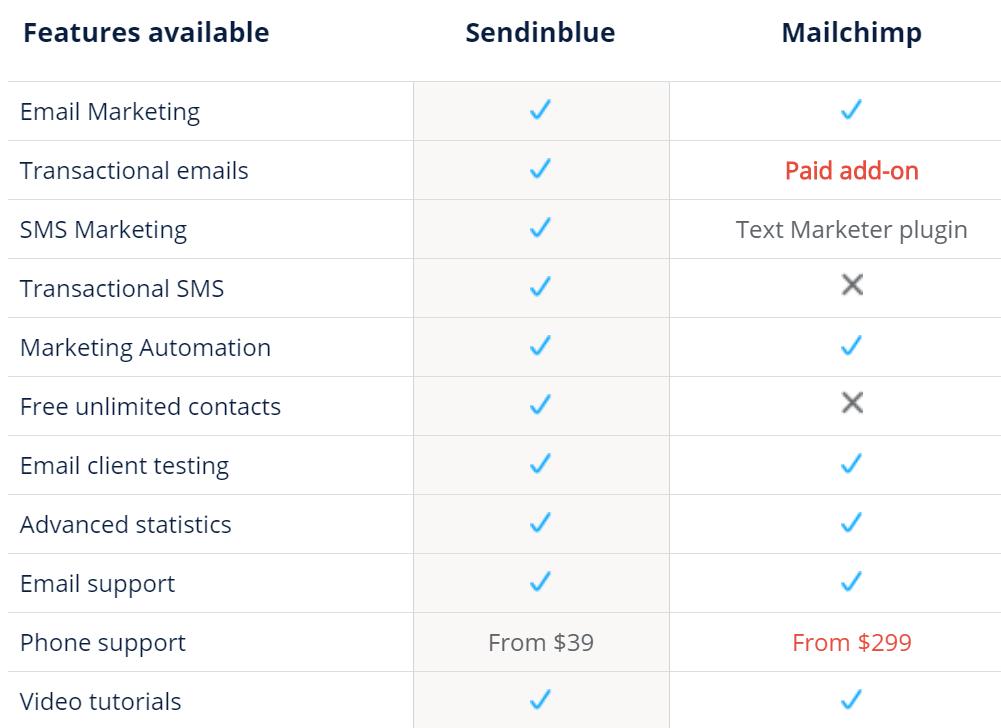 SendinBlue Vs Mailchimp - Complete Comparison! 6
