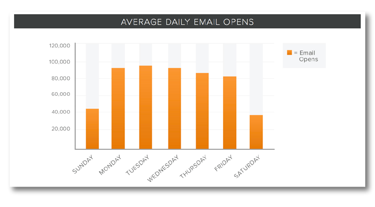 hubspot_Best-Times-to-Send-Email