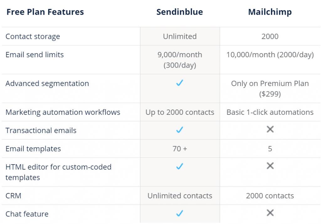 SendinBlue Vs Mailchimp - Complete Comparison! 4