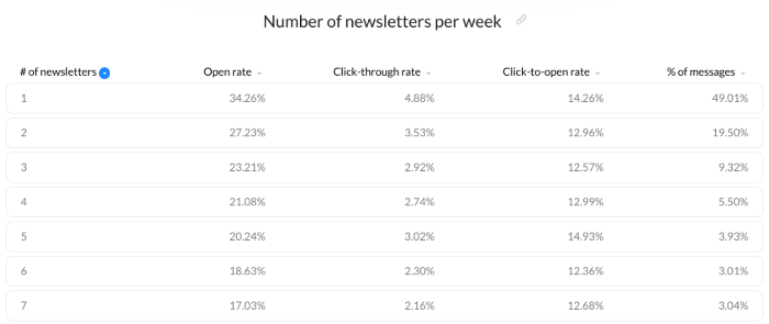 Email Marketing Best Practices - Practical Steps To Improve Your Open Rates! 10