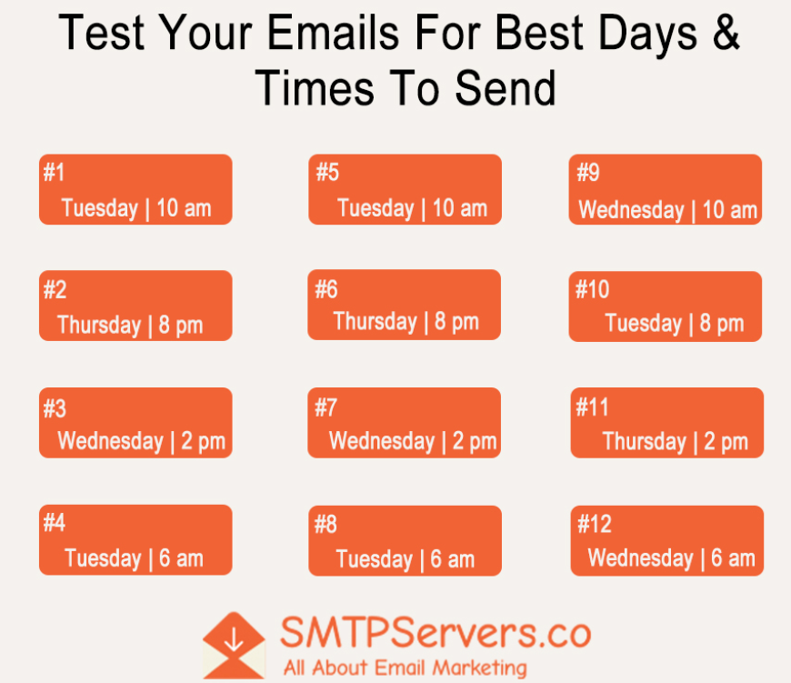 Best time to send emails + Send time optimisation guide with steps! 6