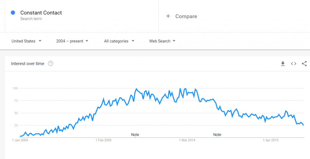 constant contact google trends