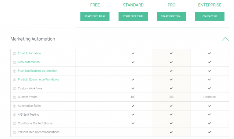 omnisend features marketing automation in various plans