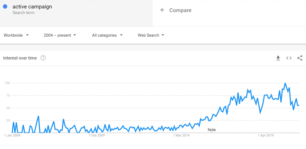 active campaign google trends