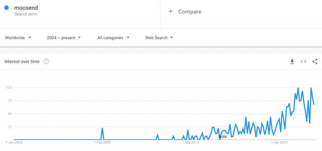 moosend google trends